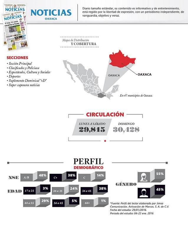 información Noticias Oaxaca
